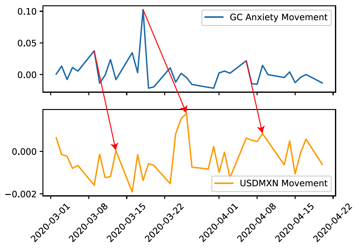1QBit Blog How Gold and Crude Oil Are Affecting FX Rates During COVID-19 Fig 1